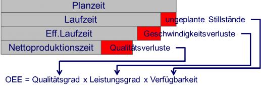 qualitaetxleistungsgradxverfuegbarkeit